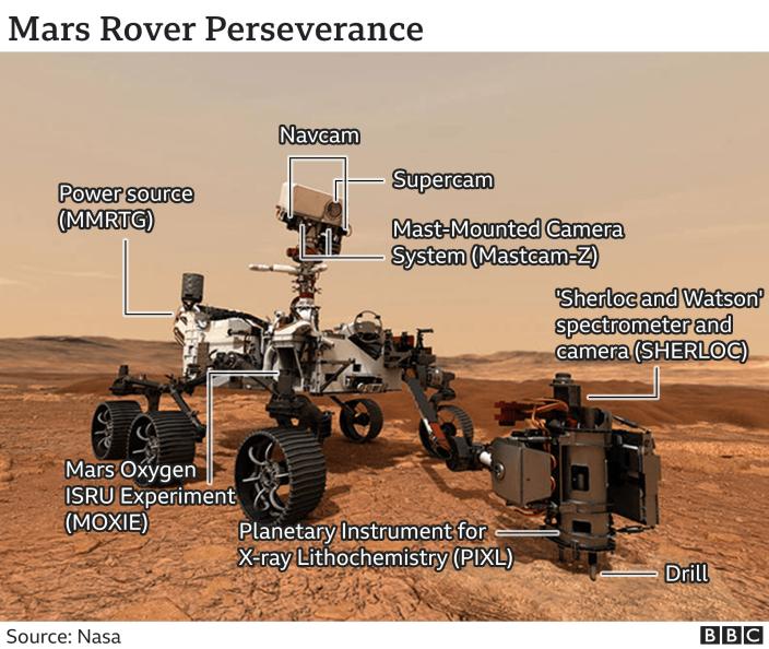 Rover scheme